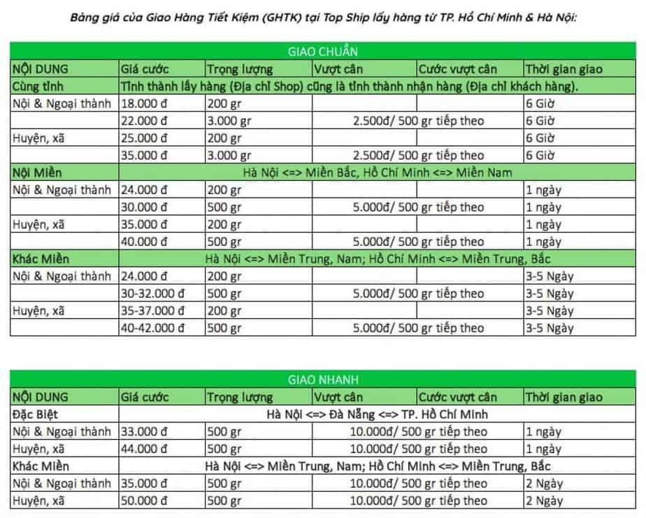 bảng giá giao hàng tiết kiệm tại Topship