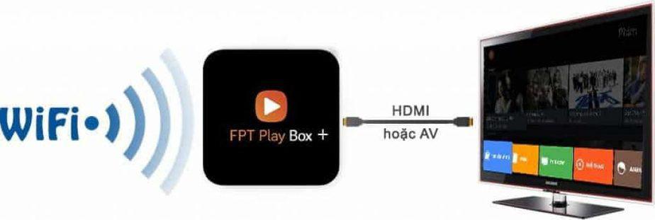 khả năng kết nối wifi, HDMI, AV của Fpt Play Box+