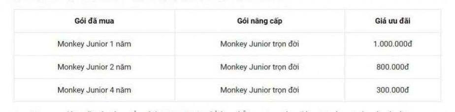 bảng giá monkey junior